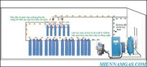 Hệ thống khí Y tế